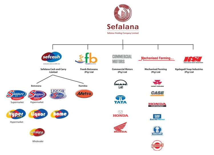 54668 Sefalana group brand development rev6